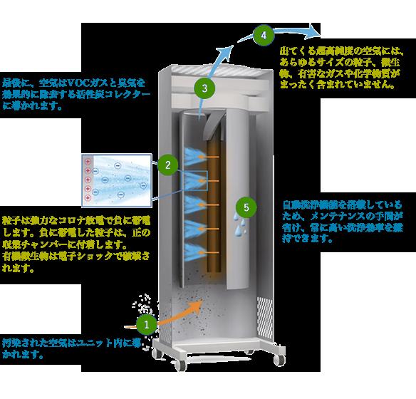 GENANOの技術イメージ1